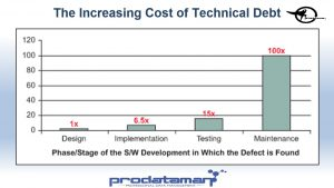The increasing cost of technical debt