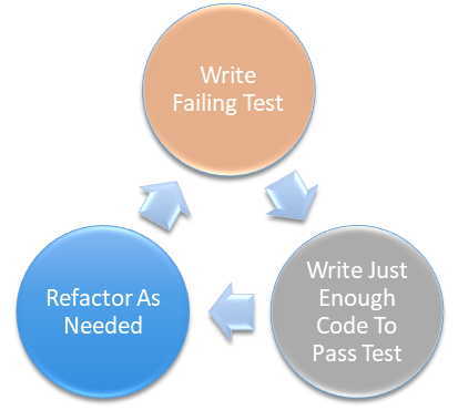 The Test Driven Development Rhythm