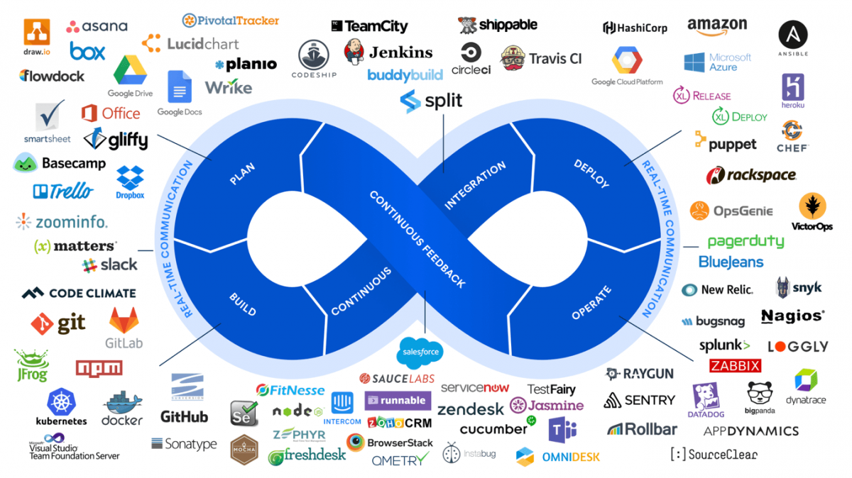 Best Agile / DevOps Open Source Tool Chain