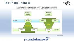 The Triage Triangle