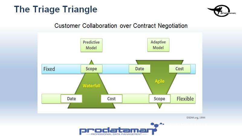The Triage Triangle a useful Agile Tool